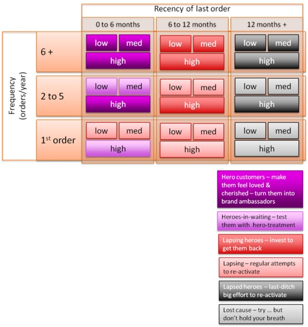 RFM matrix diagram
