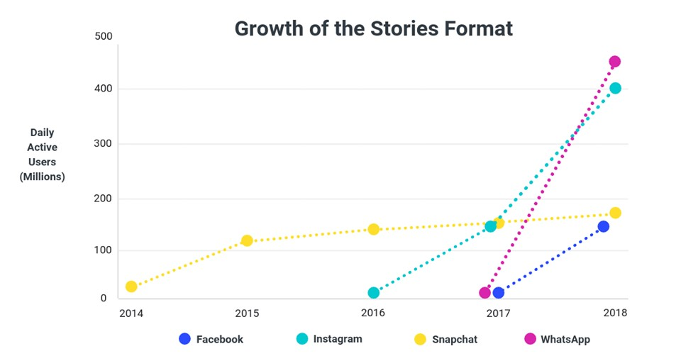 Graph showing growth of Stories format
