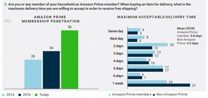 Graph illustrating Amazon Prime delivery expectations
