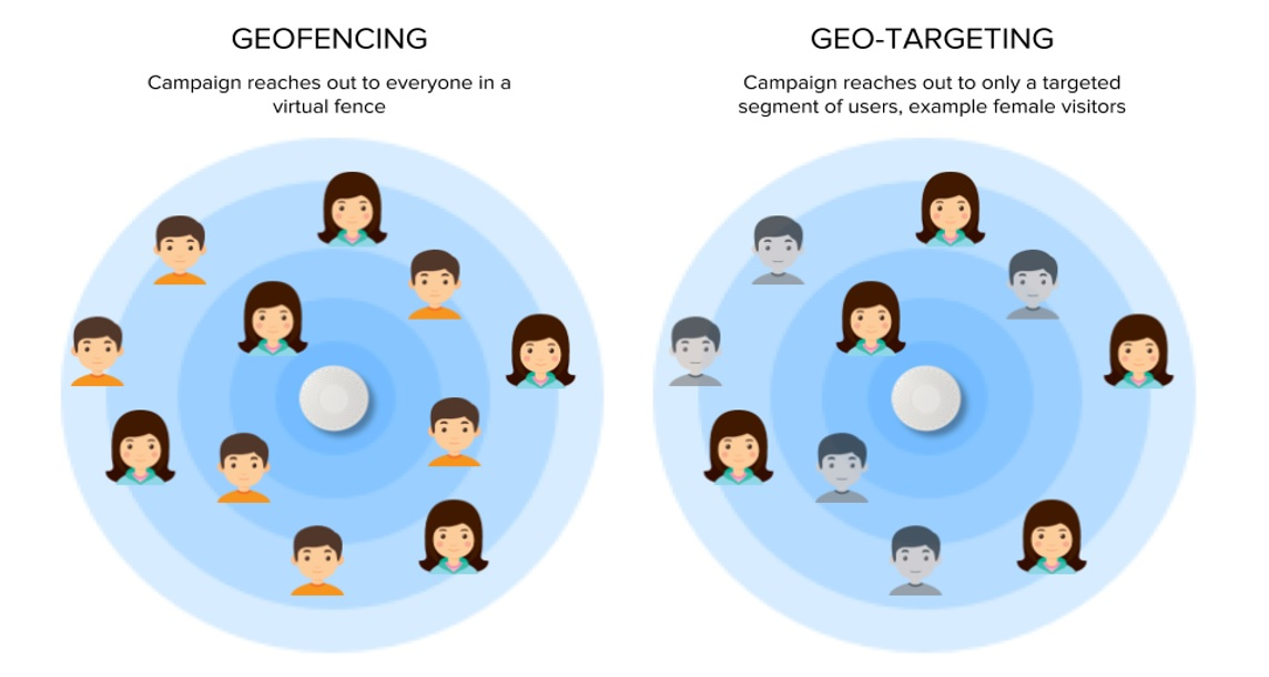 Geofencing vs Geo-targeting diagram