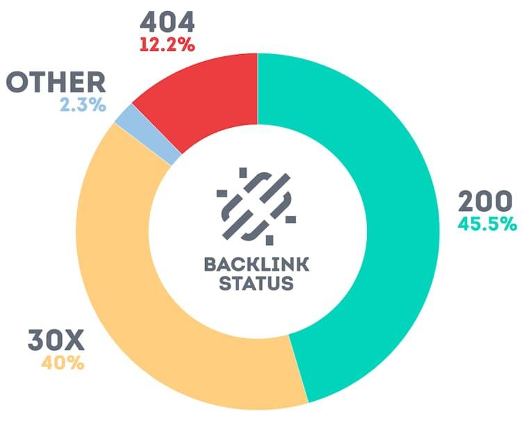 Backlink status
