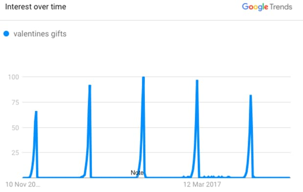 Google Trends showing impact of winter