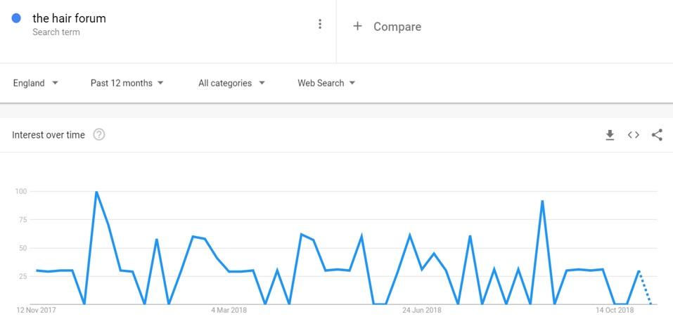 Google Trends example