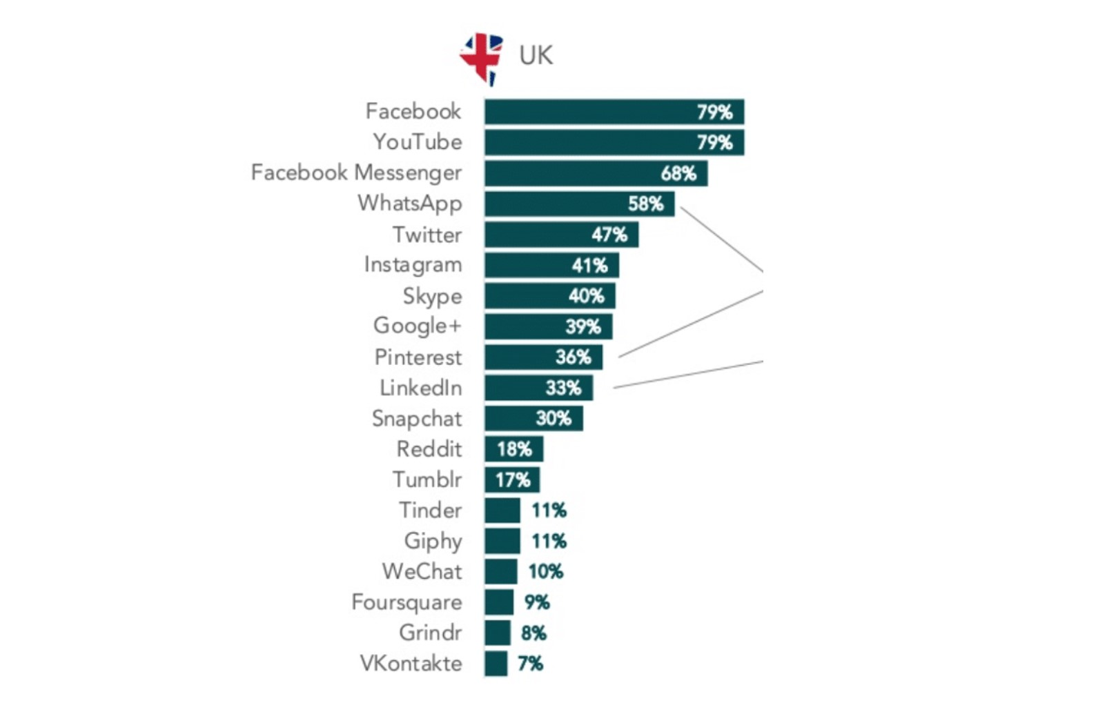 social media subscriptions in the UK