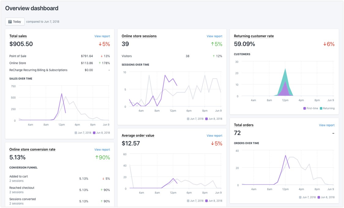 screenshot of Shopify payment dashboard