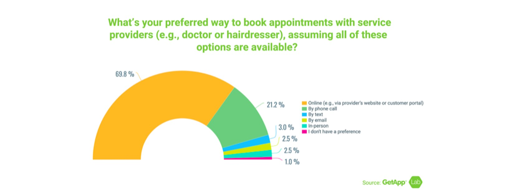 Research diagram on appointment booking habits