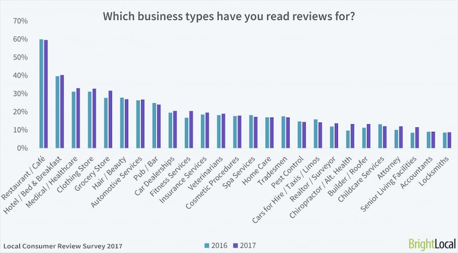 Chart depicting how many people leave business reviews