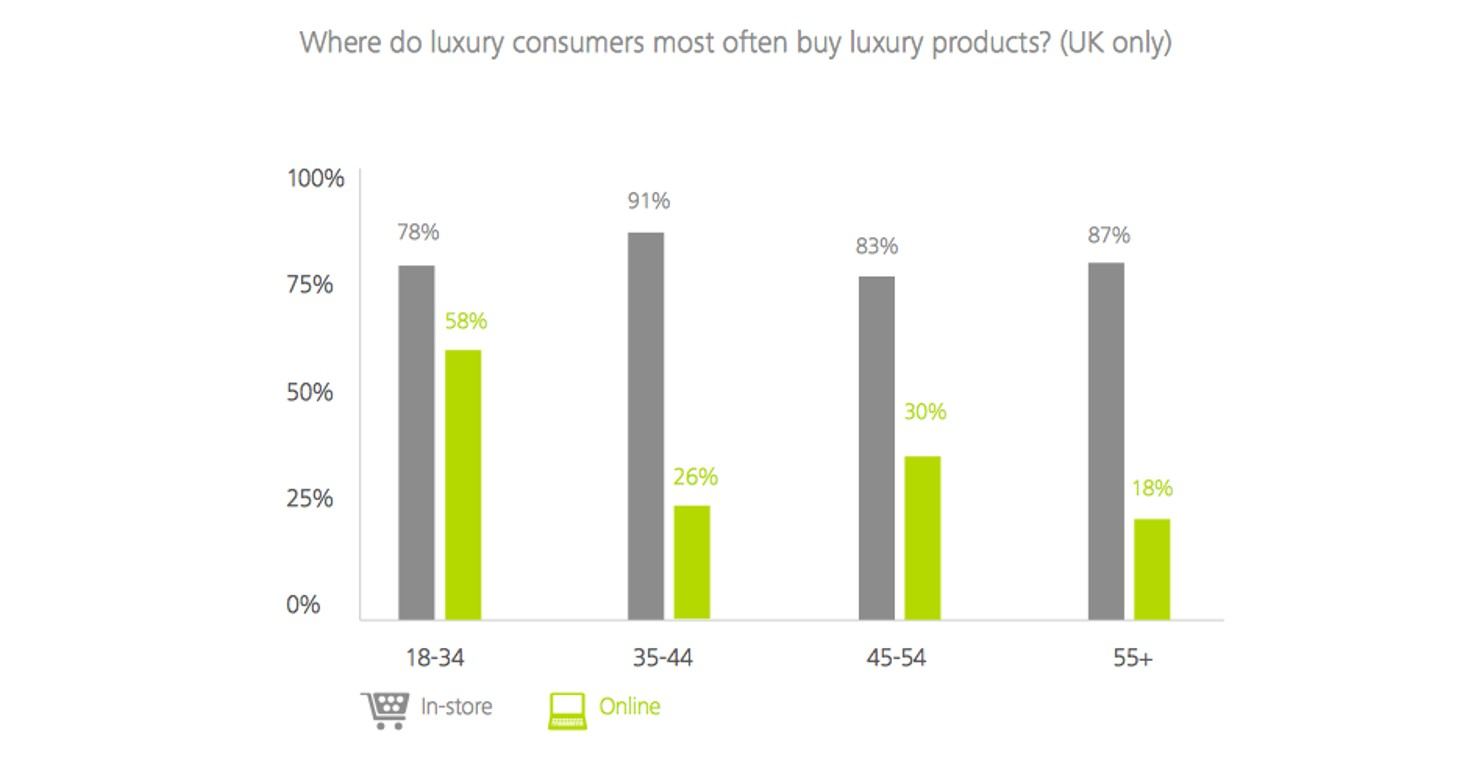 luxury purchases online vs offline