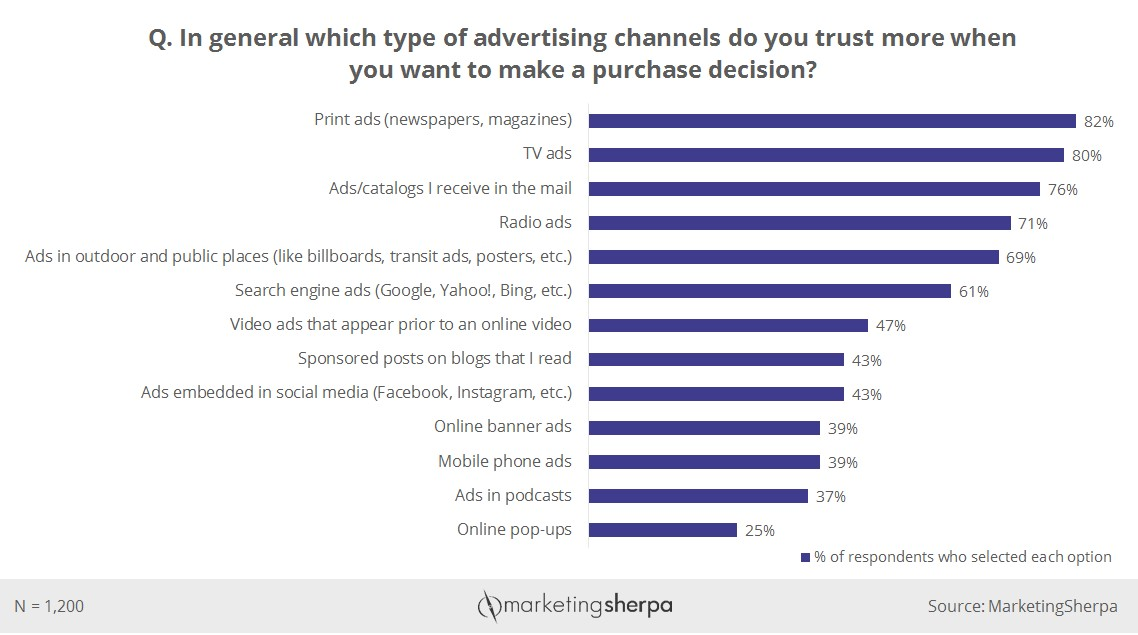 Advertising channels survey