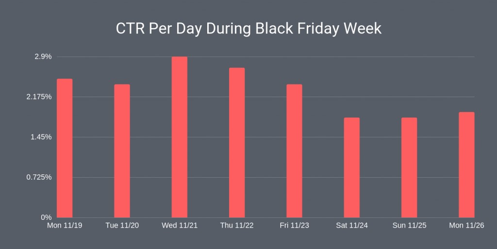 Click through rates during Black Friday week
