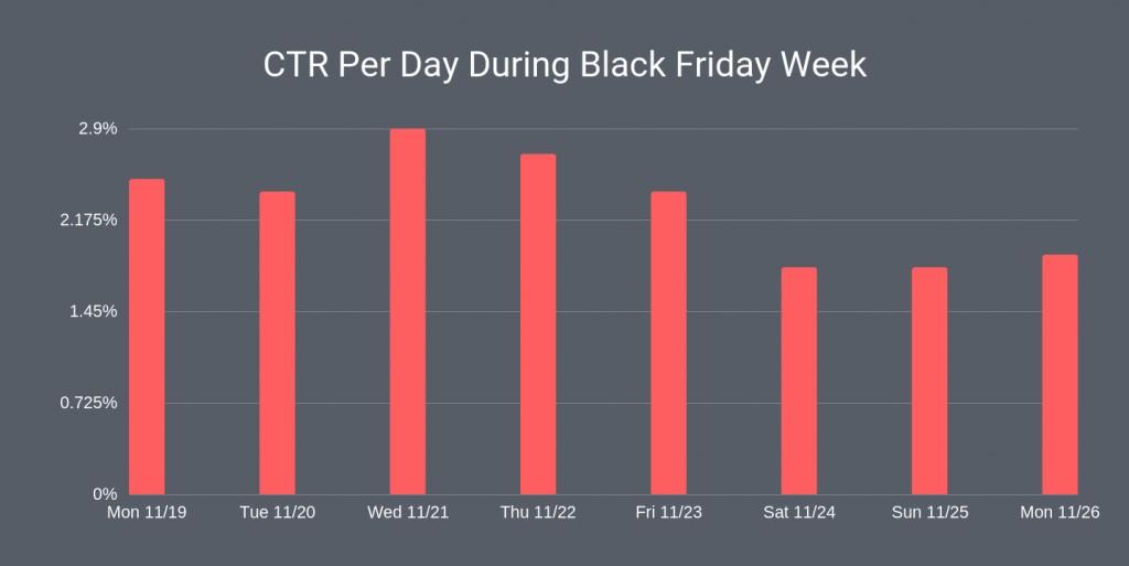 Click through rates during Black Friday week