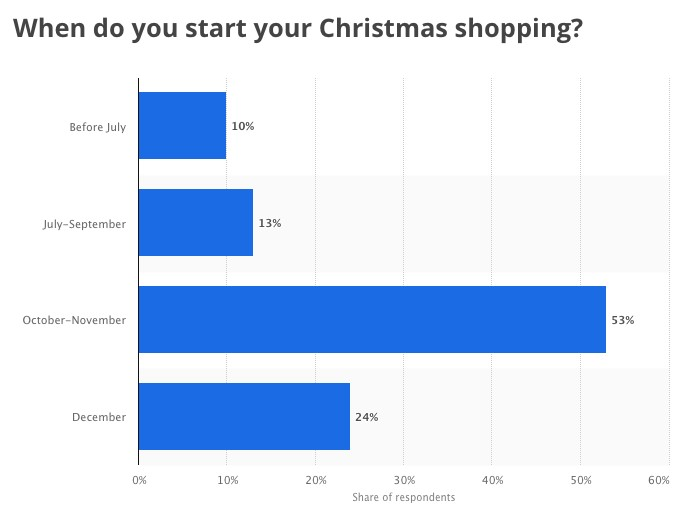 Christmas shopping trends graph
