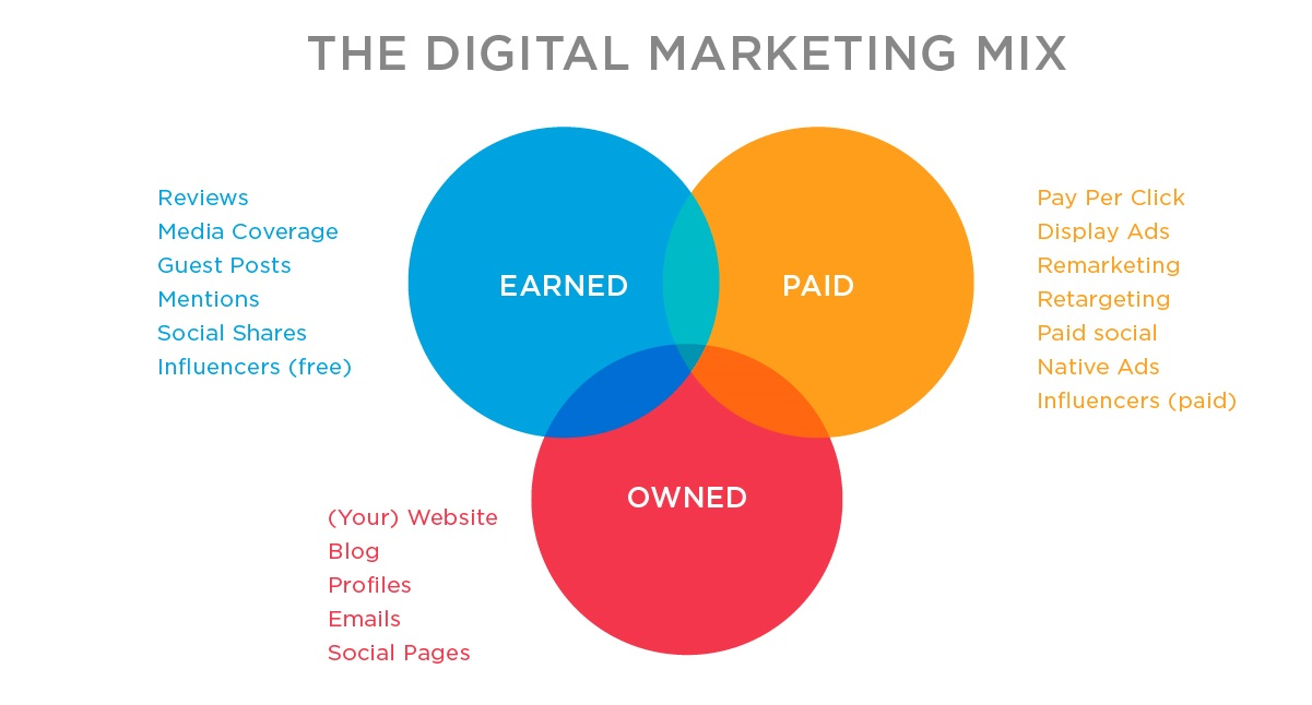 the digital marketing mix