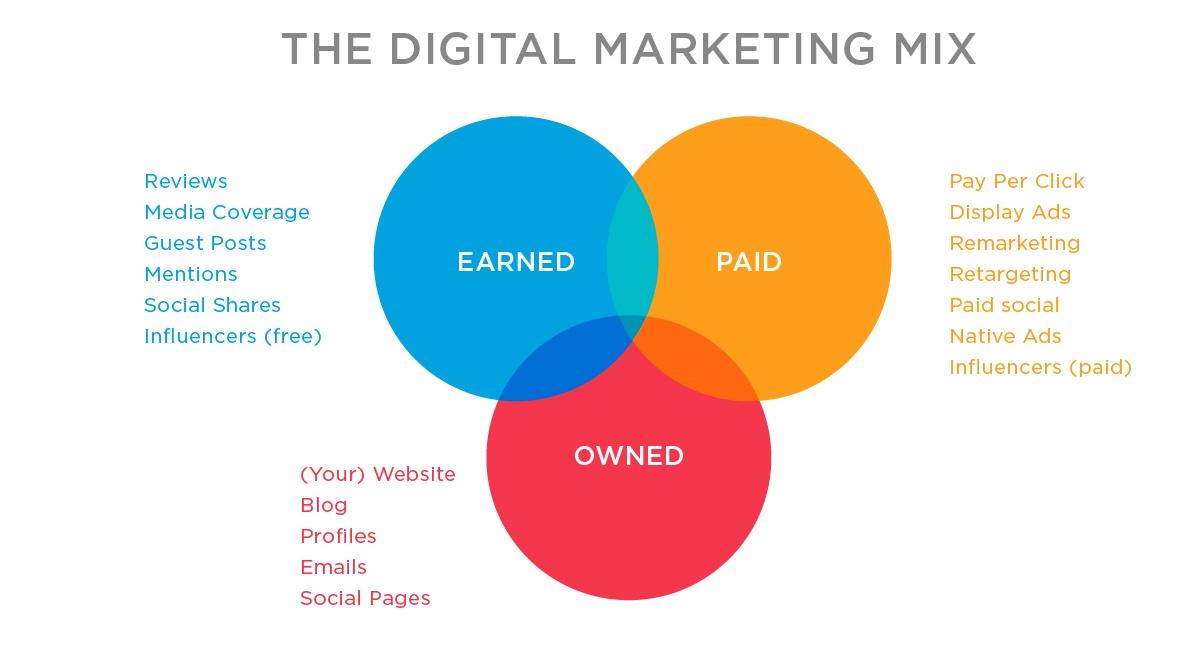 the digital marketing mix