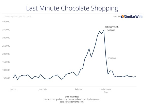 Graph showing chocolate sales in February