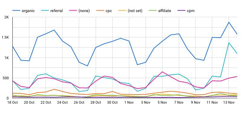 Google Data Studio chart