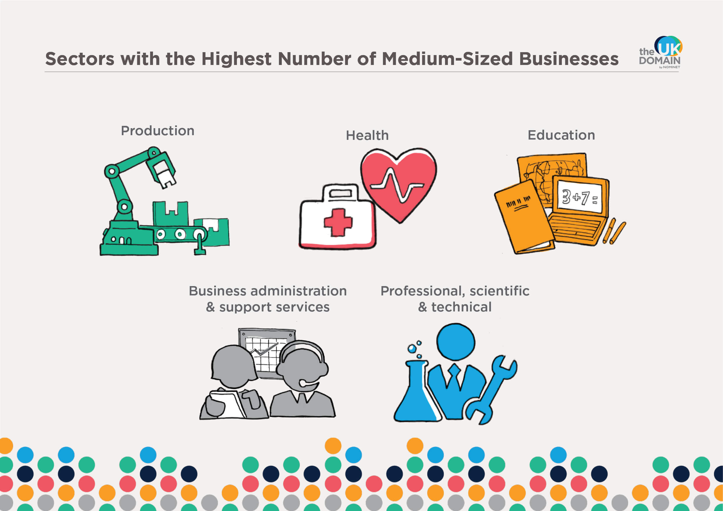 Sectors with the highest number of medium-sized businesses