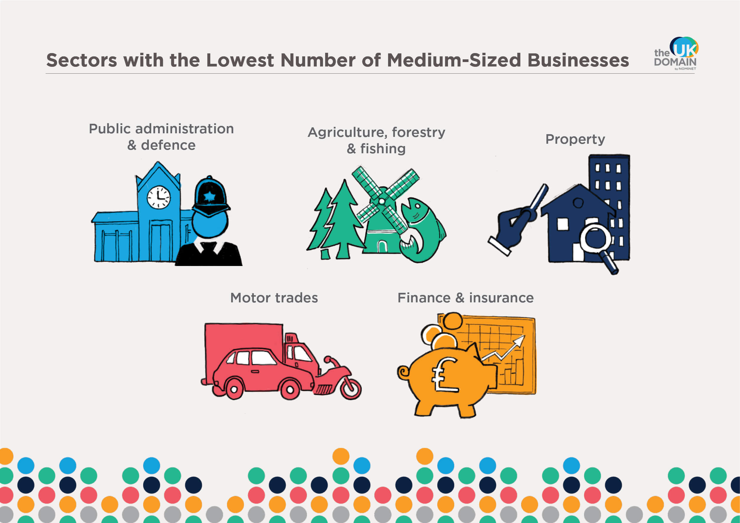 Sectors with the lowest number of medium-size businesses
