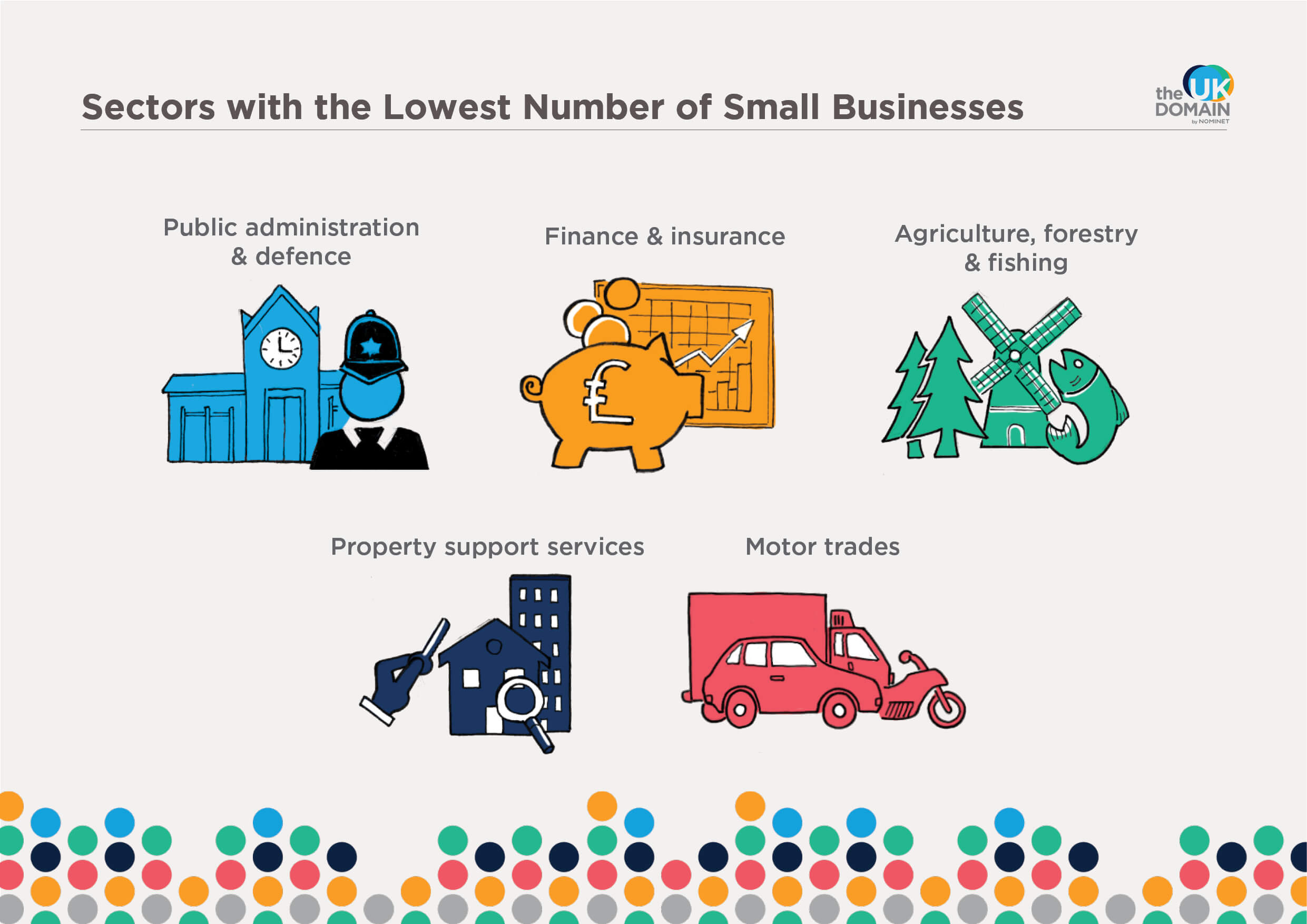 Sectors with the lowest number of small businesses