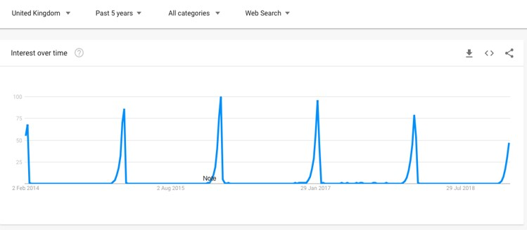 Google Trends graph Valentine's Day