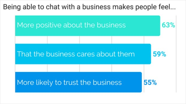 business chat tools graph
