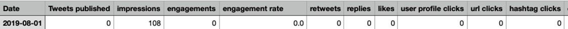 Twitter Analytics export report