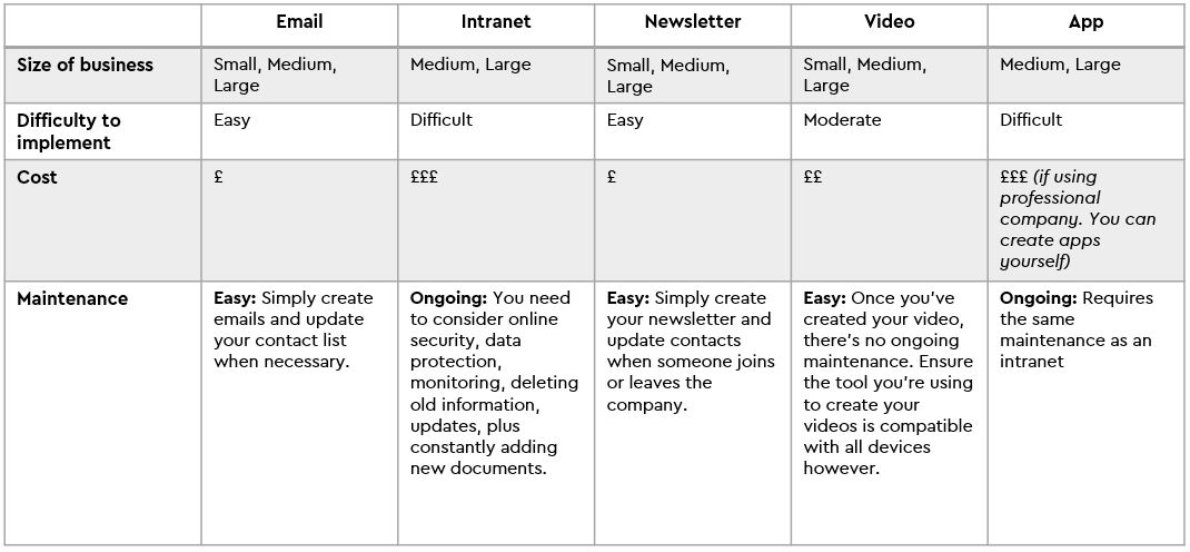 comparison table for internal communication channels