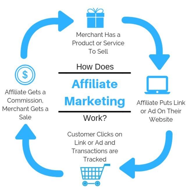 affiliate marketing flowchart