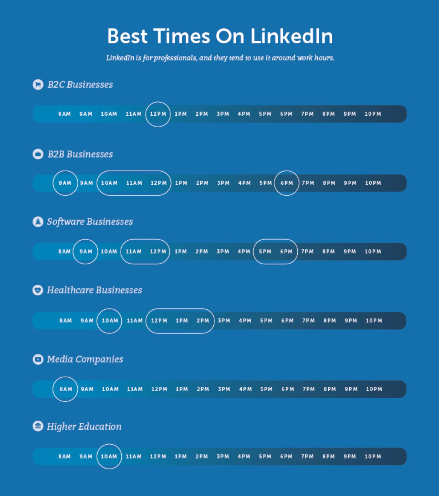 CoSchedule best times to post on LinkedIn