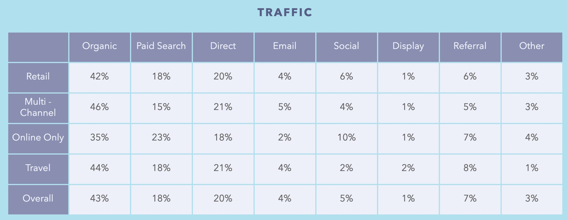 Digital traffic table