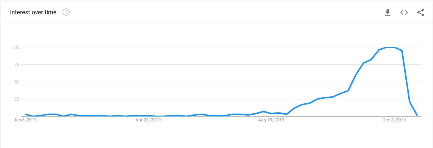 Google Trends Christmas traffic