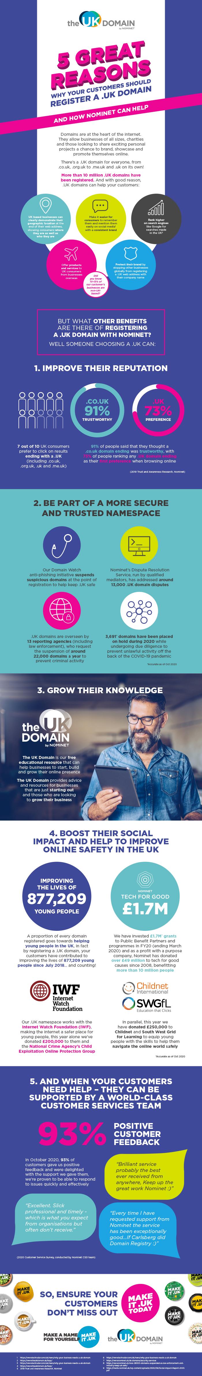 UK Domain Registrars Infographic