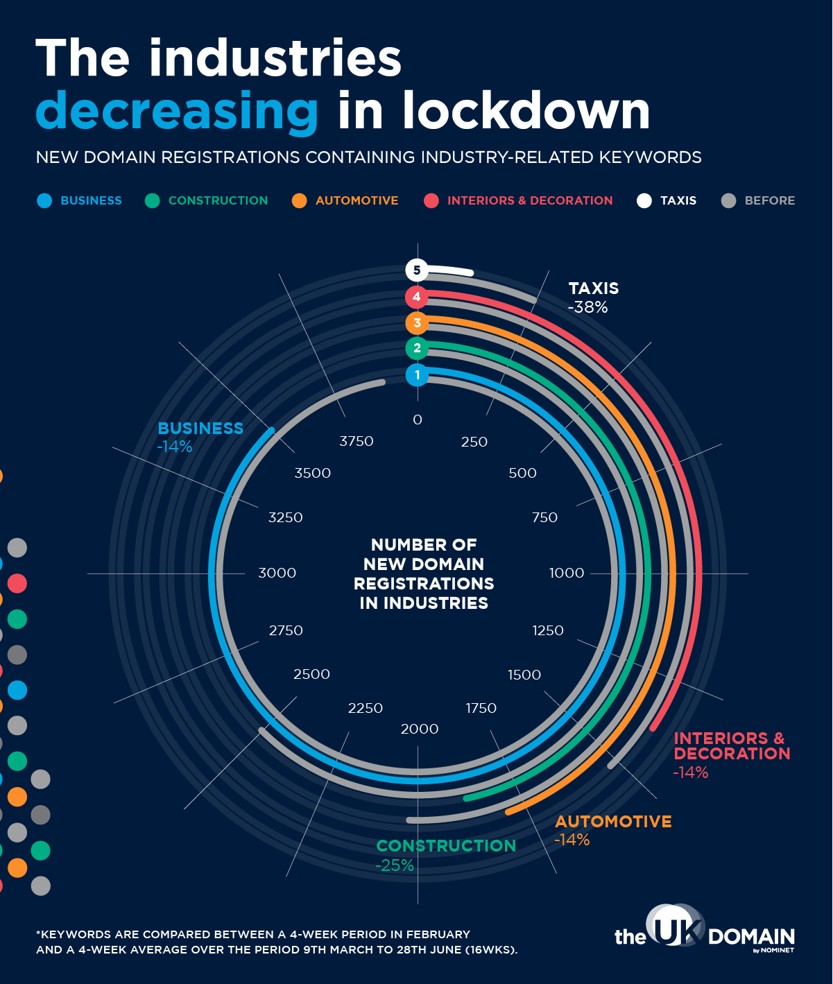 Chart showing which industries decreased during lockdown
