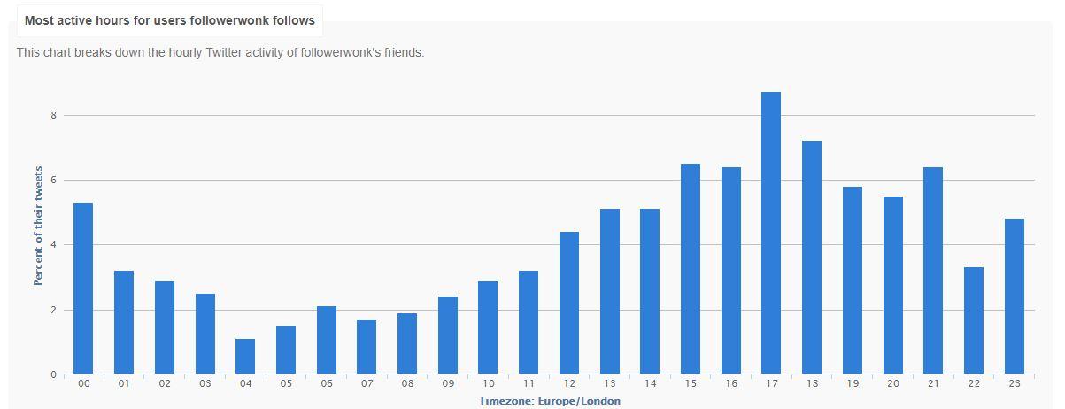 Followerwonk graph