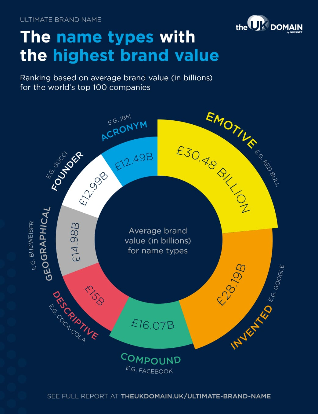 Doughnut chart depicting name types with the highest brand value