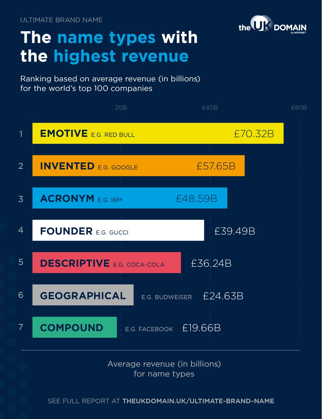 Column chart depicting the name types with the highest revenue