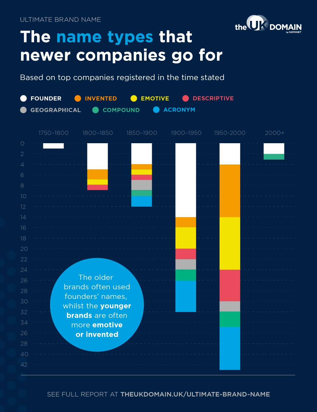 Bar chart depicting the name types that newer companies go for